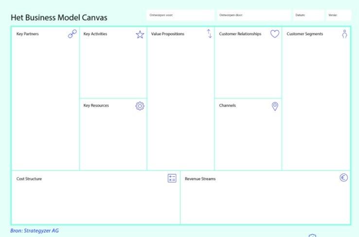 starten als freelancer via business canvasmodel2